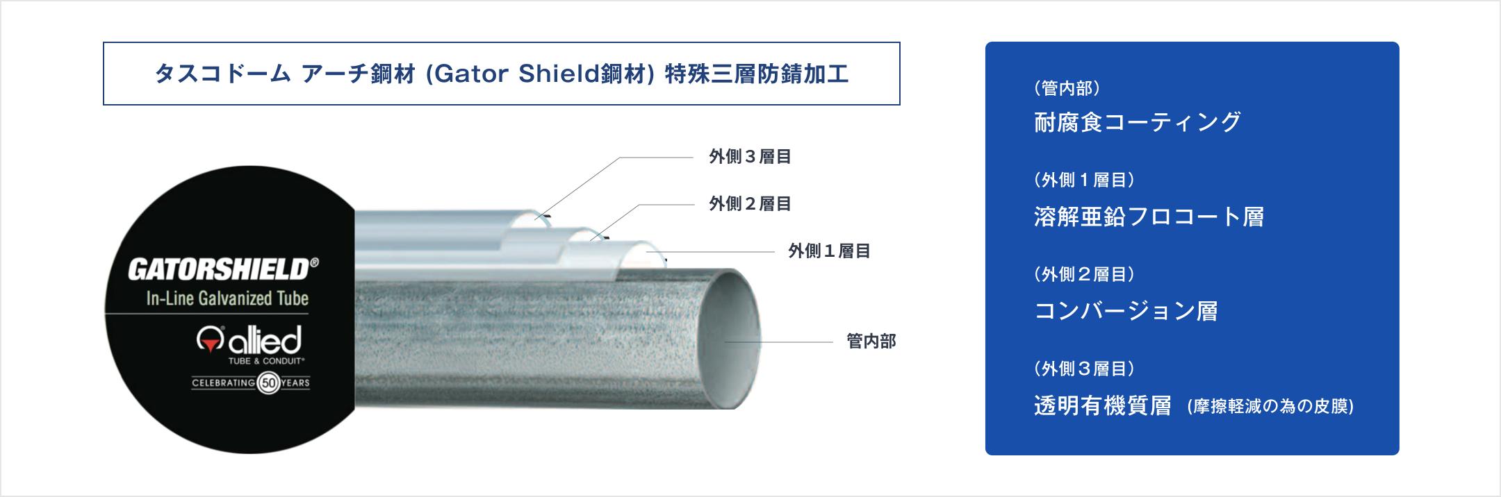 タスコドーム アーチ鋼材(Gator Shield鋼材)特殊三層防錆加工 イメージ
