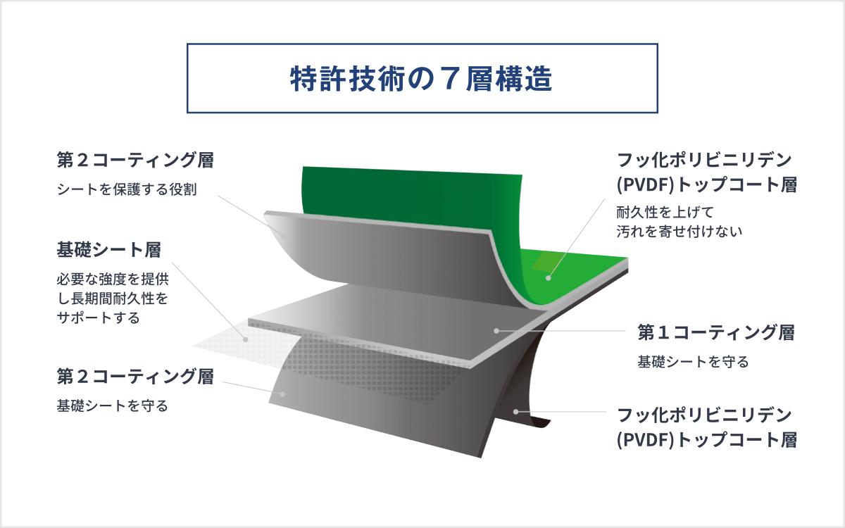 アーマーシールド シート 特許技術の7層構造 イメージ