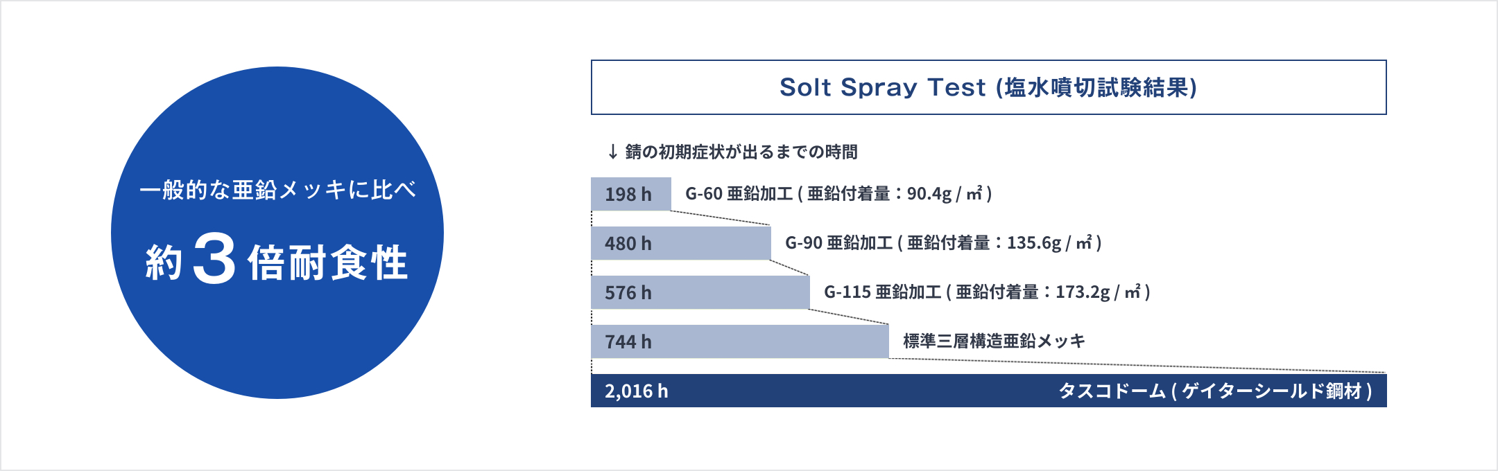 Solt Spray Test(塩水噴切試験結果)イメージ